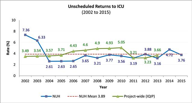 Unschedules ICU Returns