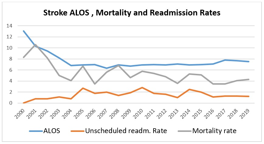 Figure 1_Stroke Pathway Clinical Outcomes (ALOS, Readmission Rates, Mortality Rates).jpg